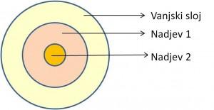 Izdelek iz treh koncentričnih slojev.