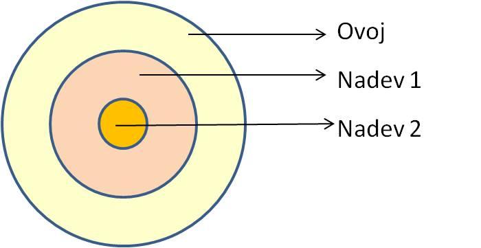 Izdelek iz treh koncentričnih slojev