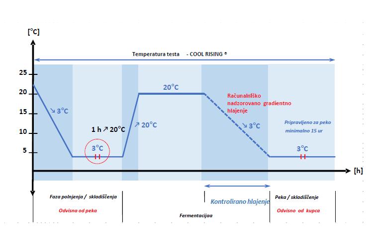 Temperatura testa v odvisnosti od časa v procesu hladne fermentacije